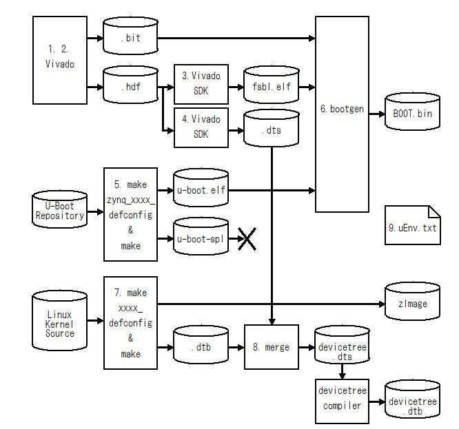 図2 ZYNQでLinuxを動作させるためのデザインフロー