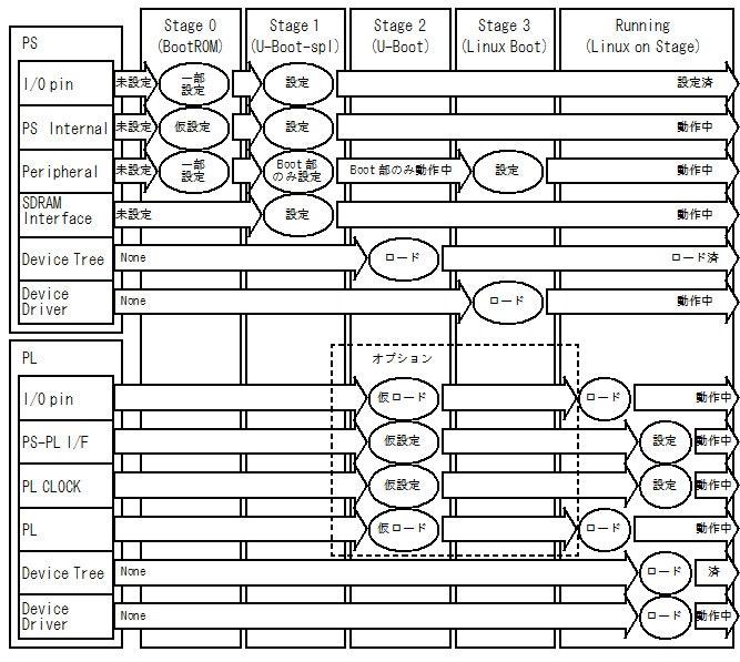 図5 ブートシーケンス