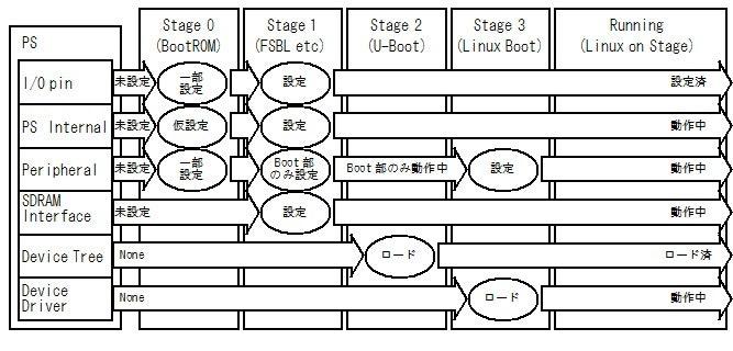 図1 Processor System の Linux の起動までのブートシーケンス