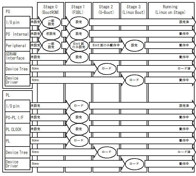 図1 ZYNQ の Linux の起動までのブートシーケンス