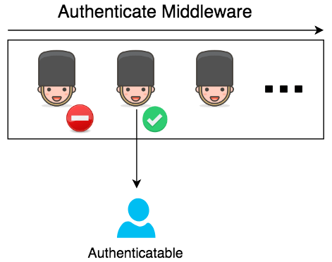 authenticate-middleware.png