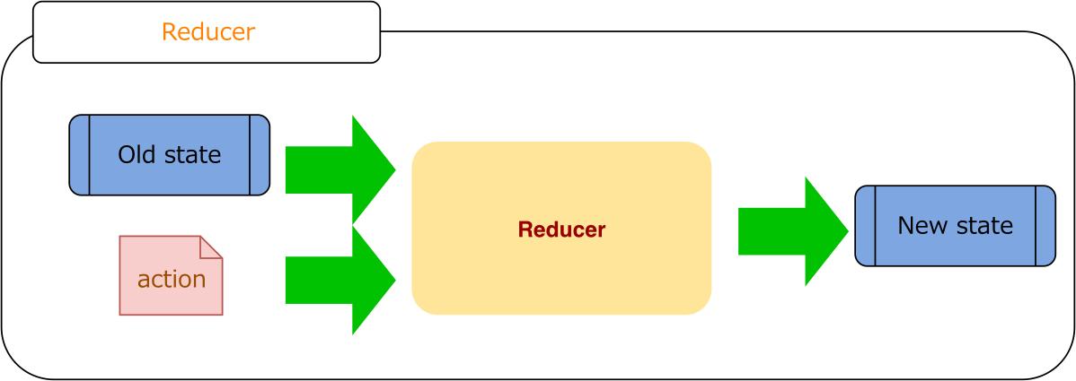 ReactRedux-Reducer.svg.png