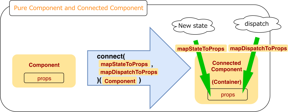 ReactRedux-Component.svg.png