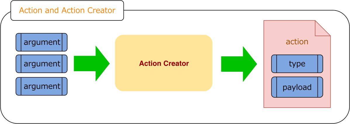 ReactRedux-Action.svg.png