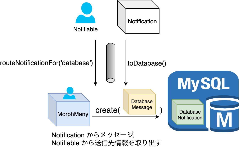 DatabaseChannel