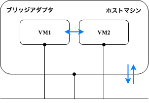 VB_NetworkAdapter_ブリッジアダプタ.png