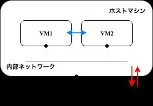 VB_NetworkAdapter_内部ネットワーク.png