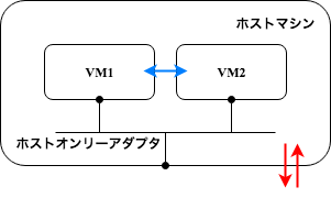 VB_NetworkAdapter_ホストオンリーアダプタ.png