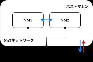 VB_NetworkAdapter_NATネットワーク.png