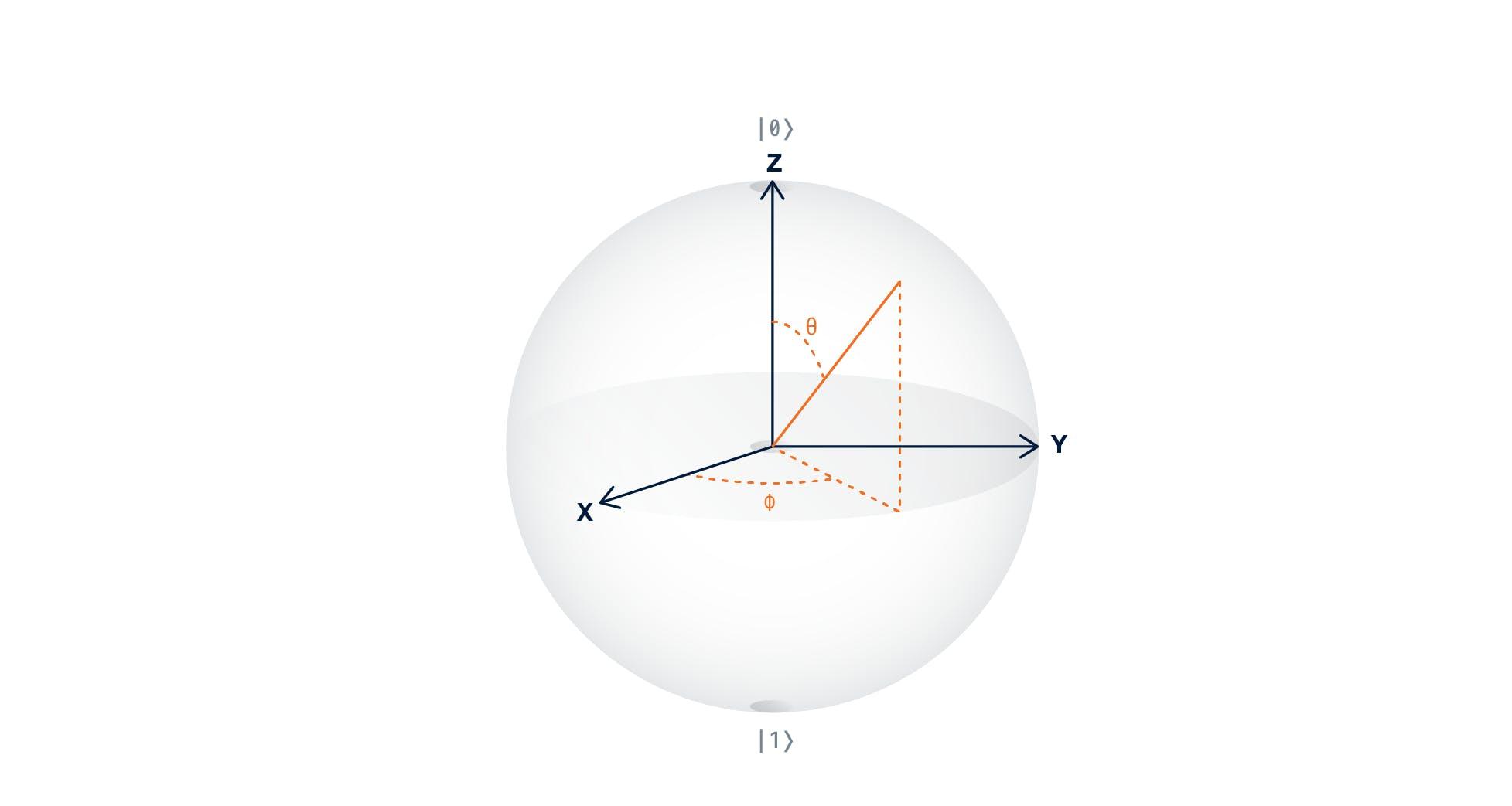 bloch-sphere0g2aifid2kpgb9.png