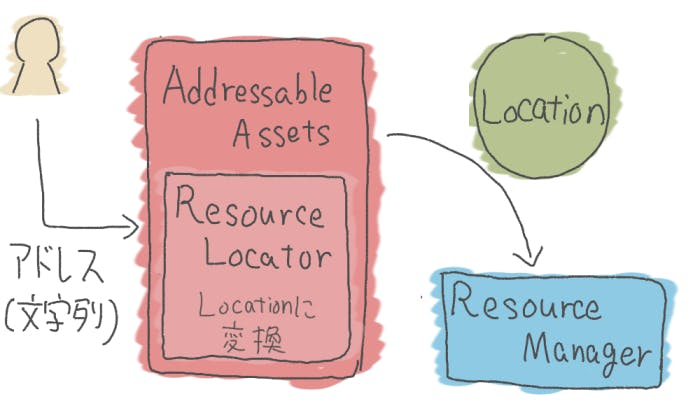Addressables3.jpg