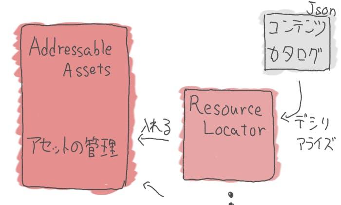 Addressables5.jpg