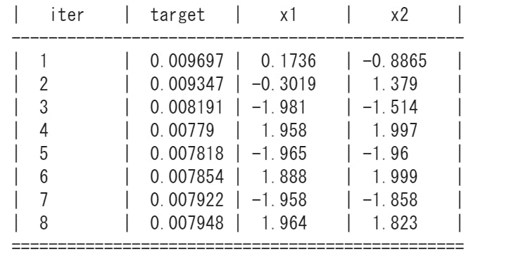 Hyperparameter optimization (Grid Search, Bayesian Optimimzation