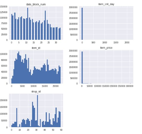 LSTM for Kaggle (PredictFutureSales) の実装に関するメモ - Qiita