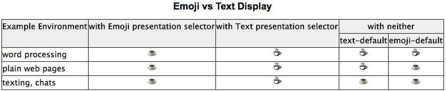 Emoji vs Text Display - UTR #51 より引用