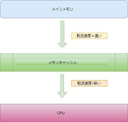 Unity】Entity Component System入門(その1)【2018 2】 - Qiita