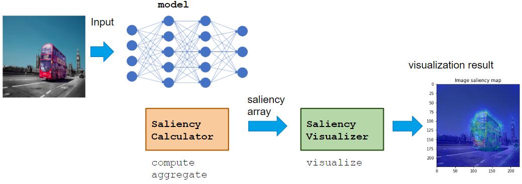 saliency_modules.png