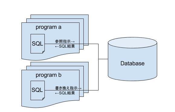 SQL処理イメージ2.jpg