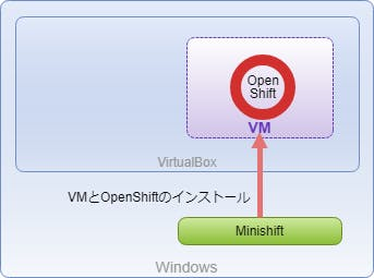 minishift_install.png