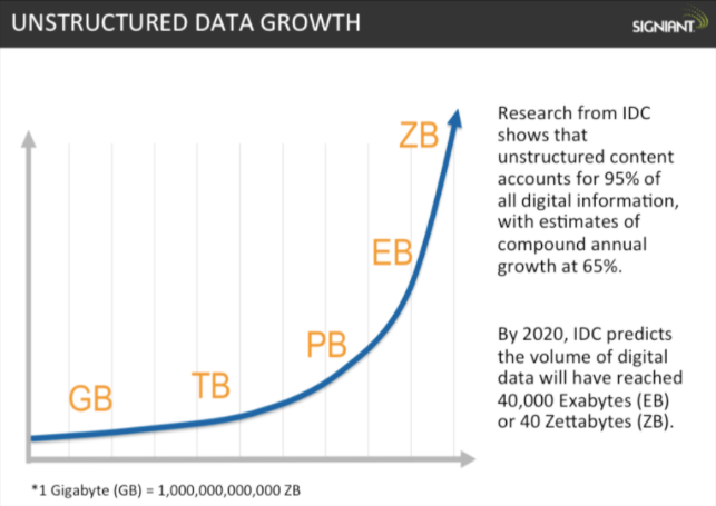growth_of_data.PNG