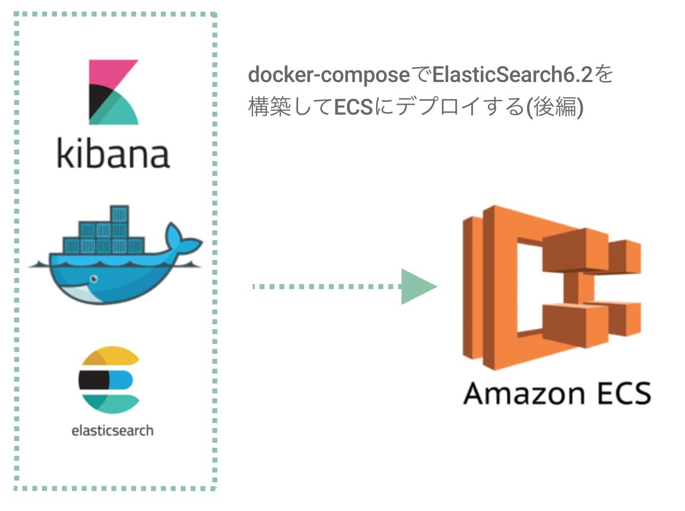 docker-composeでElasticSearch6 2を構築してECSにデプロイするまで(後編
