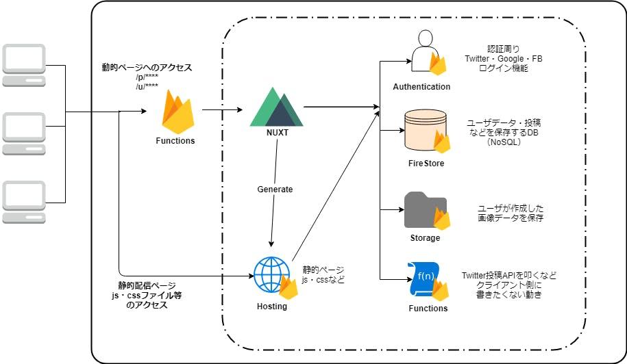 Mojipic構成図.png