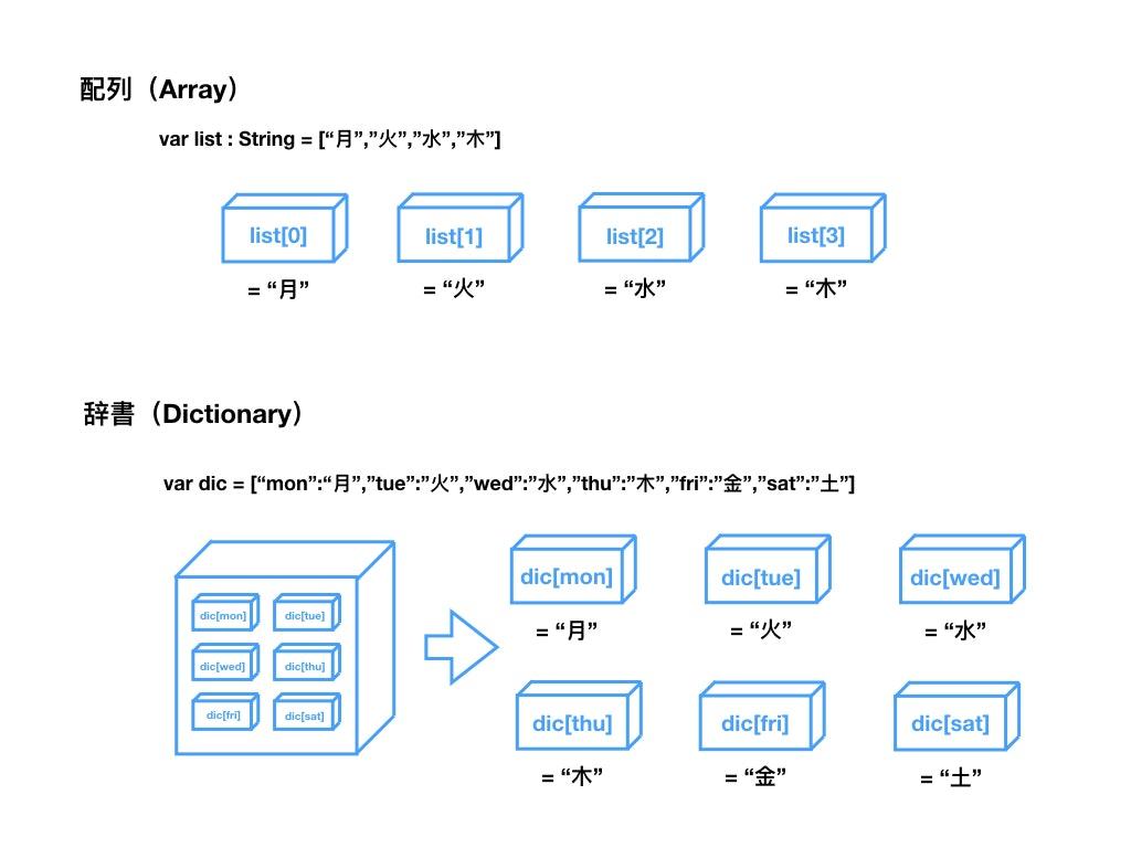 配列と辞書.001.jpeg