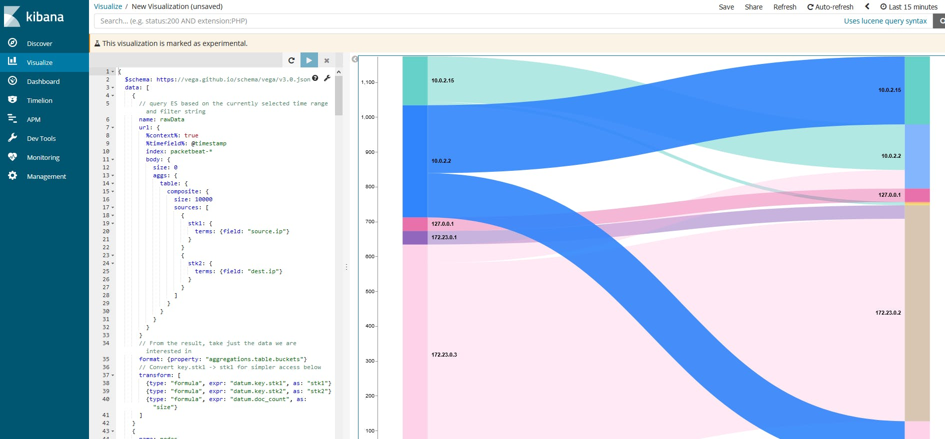 PacketbeatのFlow情報をSankey Diagramで可視化する(Kibana6 2+ Vega