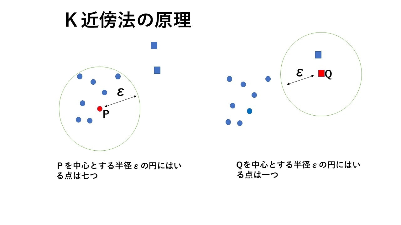 K近傍法の原理.jpg