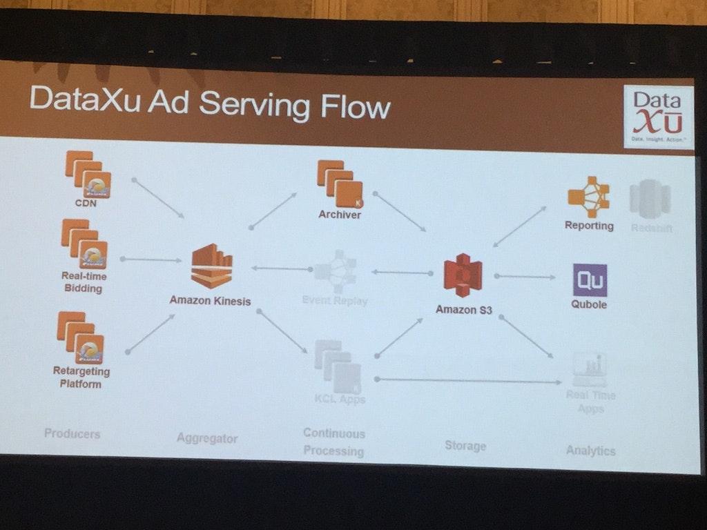 DataXu Ad Serving Flow