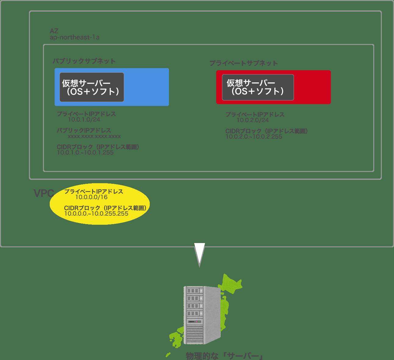 AWS仮想サーバー.png