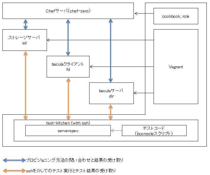 テスト環境図