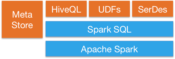sql-hive-arch.png
