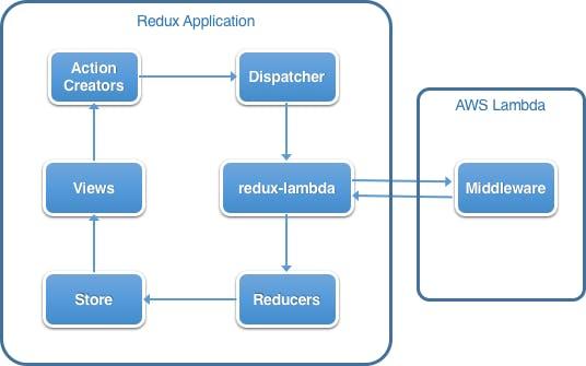 redux-lambda.png