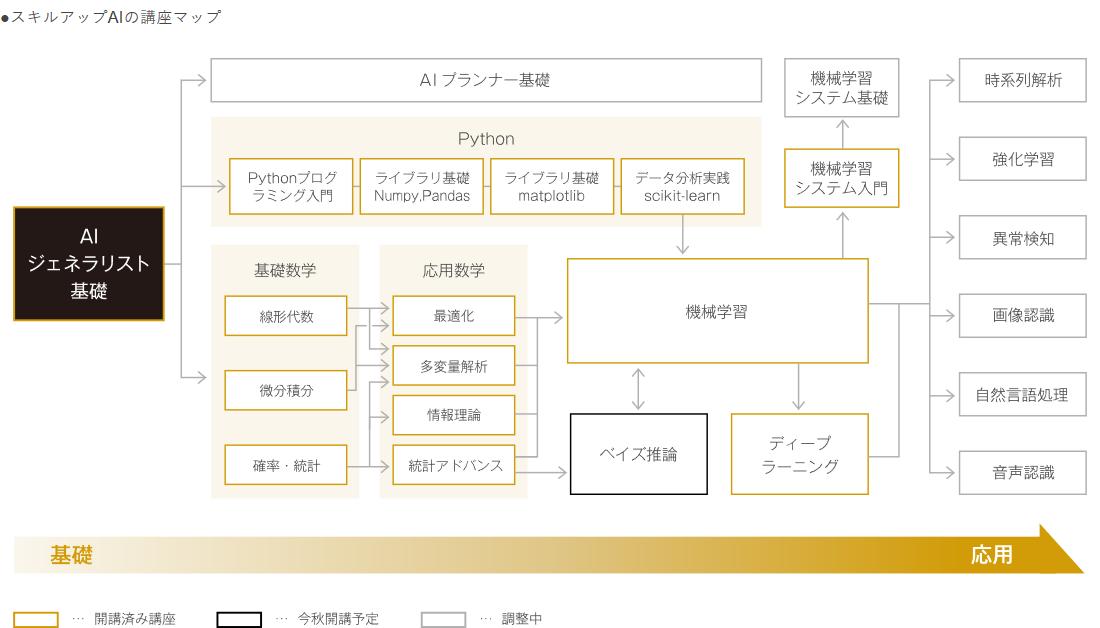 Screenshot_2018-08-27 スキルアップAI ディープラーニング研修.png
