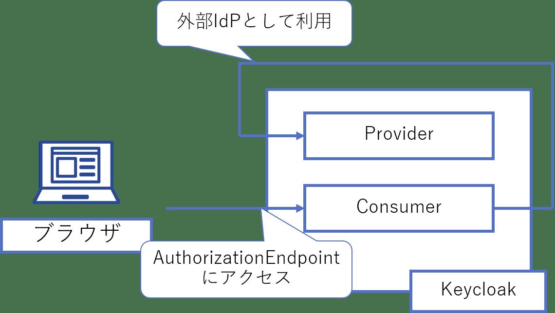 Keycloak 開発入門 - Qiita