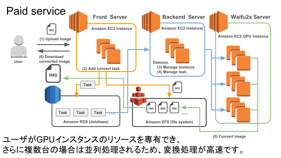 waifu2x-multi-Pro-システム構成図.png