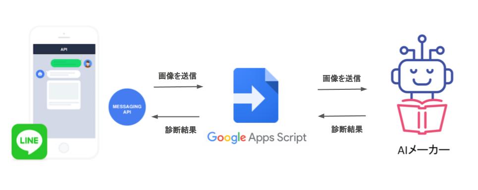 AIメーカー-LINEBOT-システム概要図.png