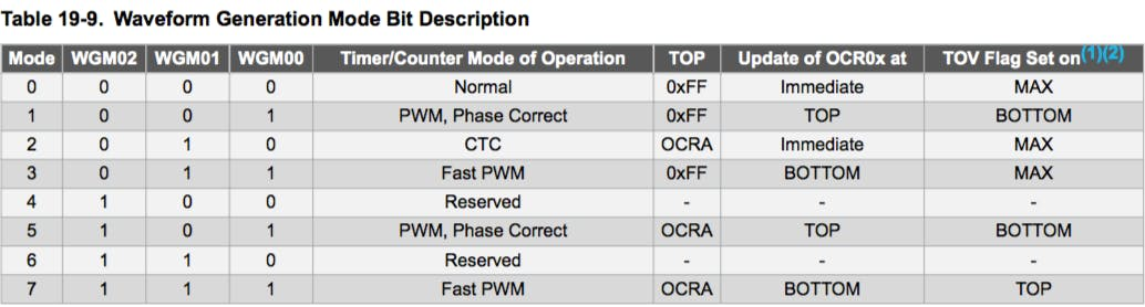 Fast Pwm Arduino