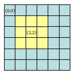 Accelerating Convolution Operations by GPU (CUDA), Part 1