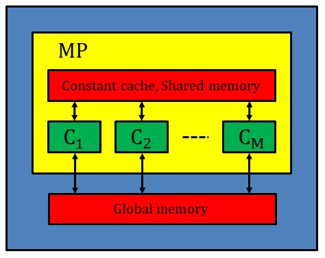 Accelerating Convolution Operations by GPU (CUDA), Part 2: Utilizing