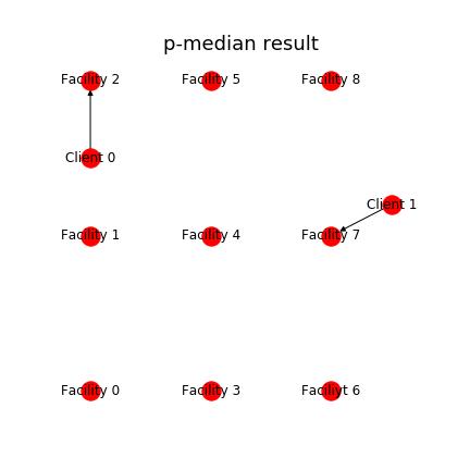 p-median_result.png