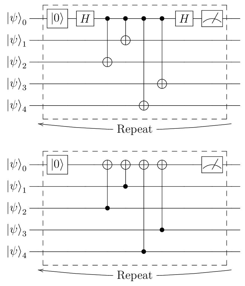 表面符号の量子回路