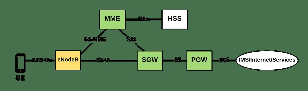 Raspberry Pi 3上にLTEコア網(Evolved Packet Core:EPC)機能を構築して