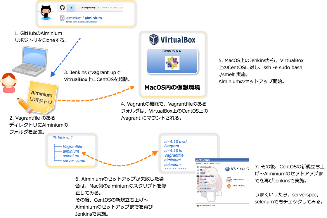 ALMinium install with Jenkins.png
