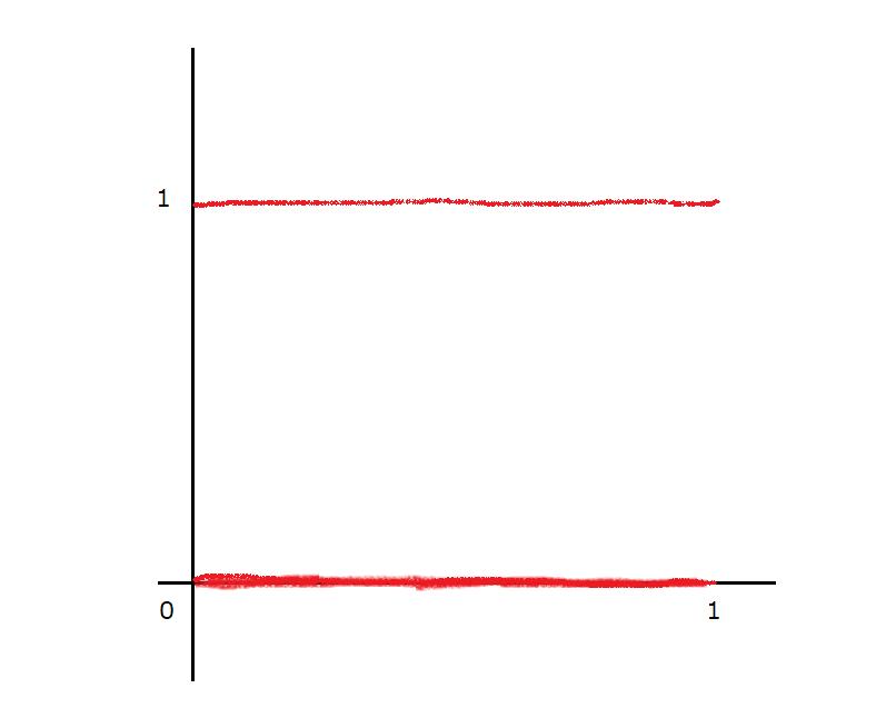 ディリクレ関数