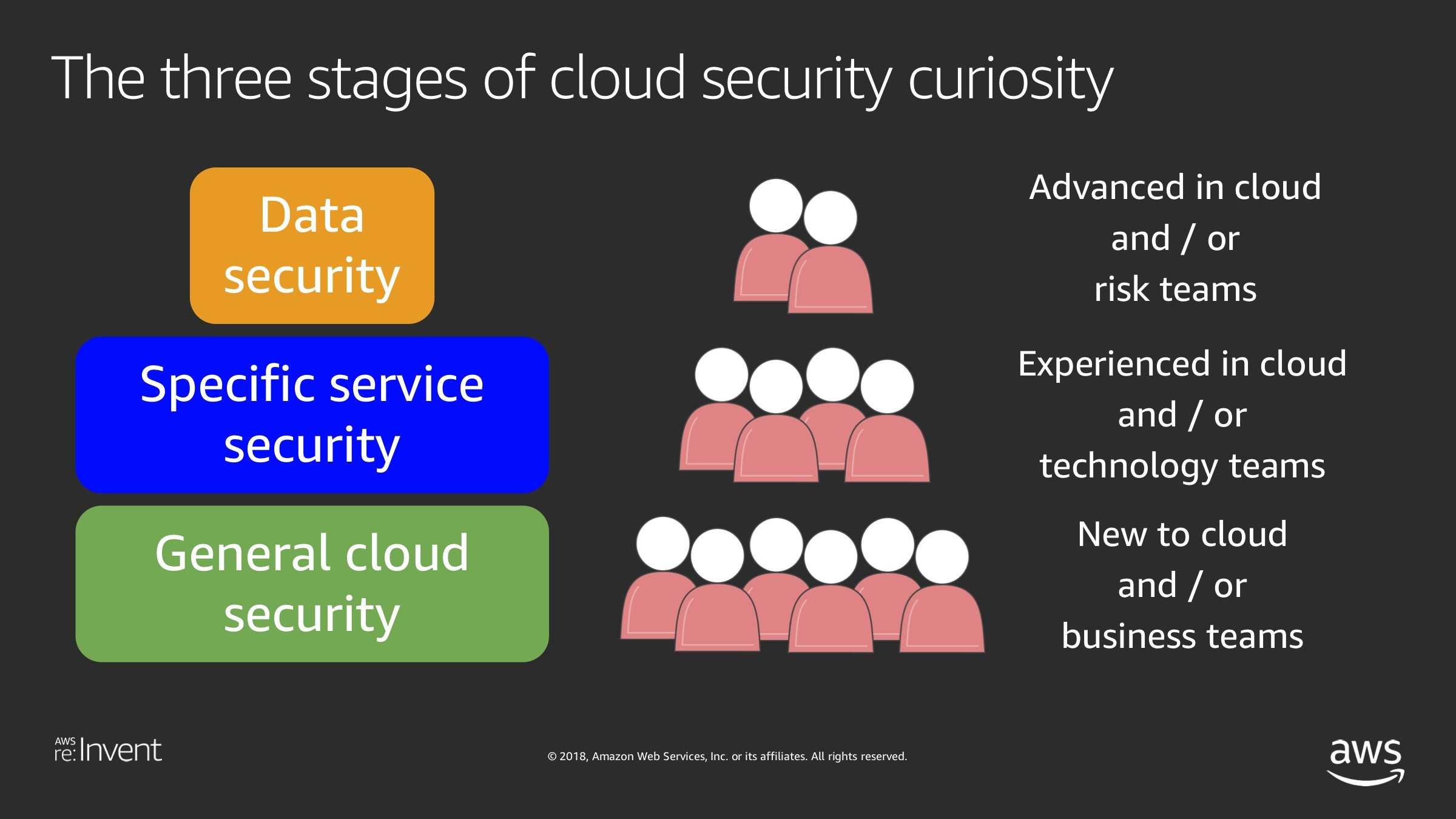 top-cloud-security-myths-three-stages.jpg