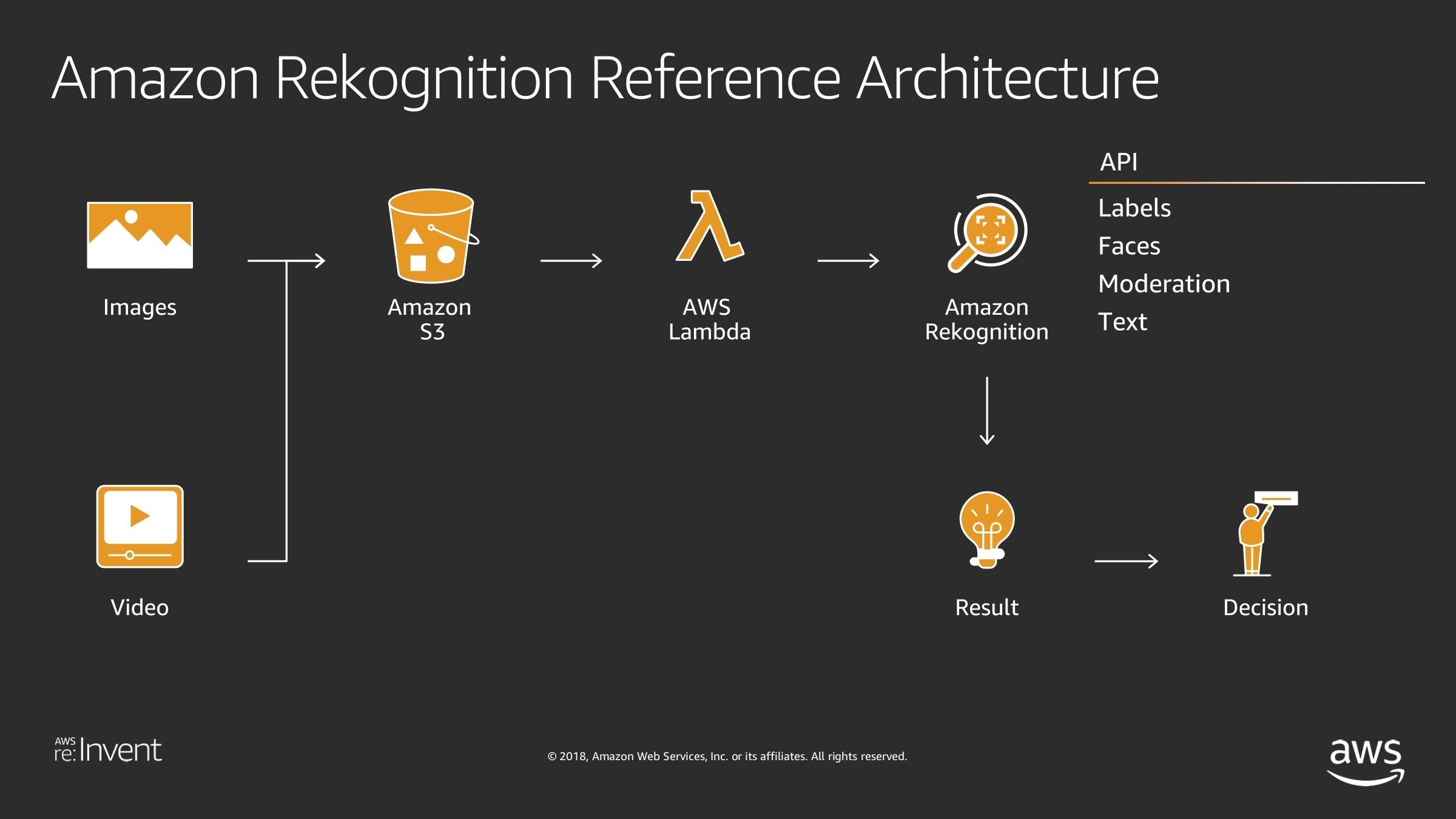 deep-dive-on-amazon-rekognition-architecture.jpg