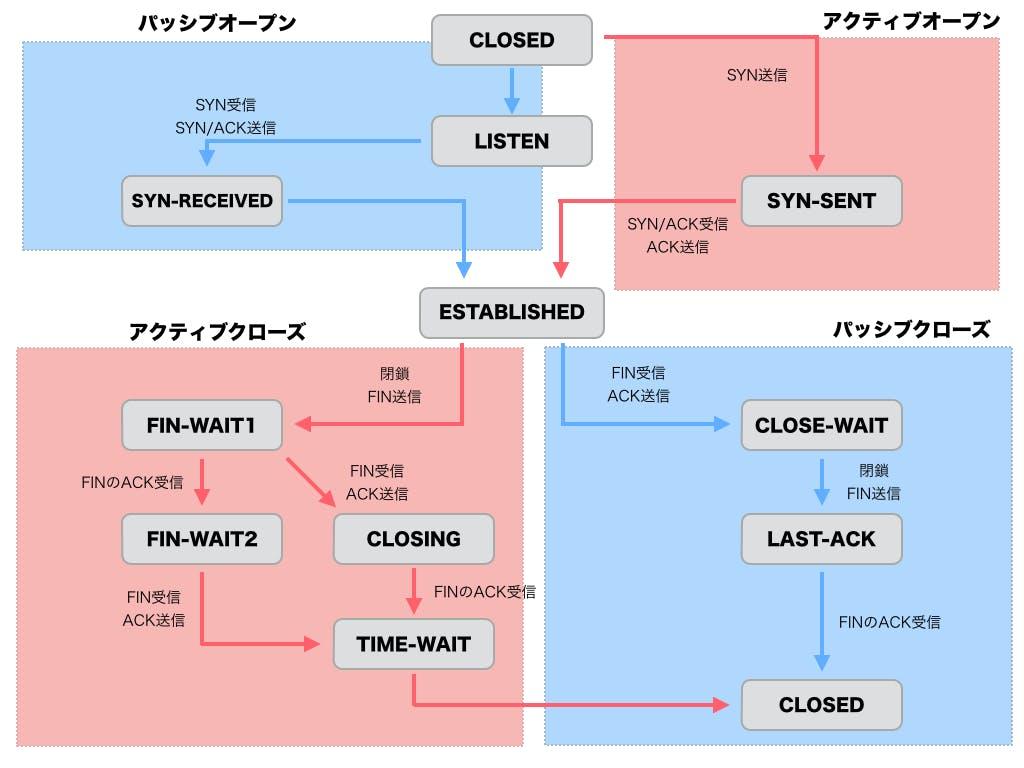 TCP状態遷移図.002.jpg