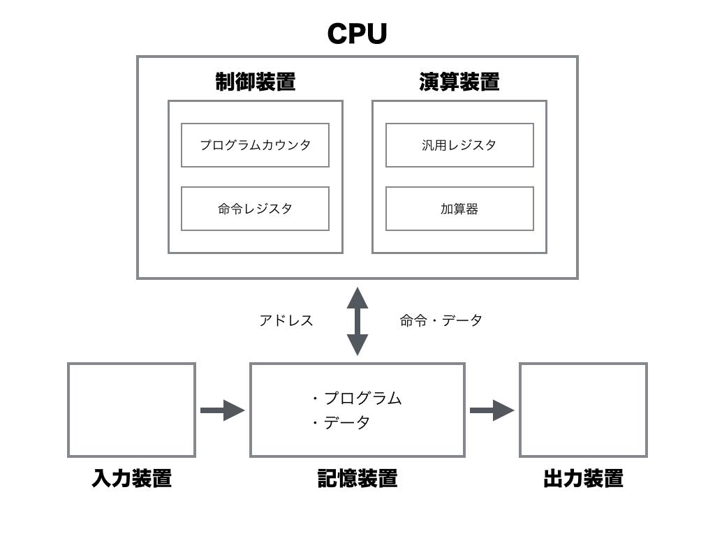 コンピュータの仕組みを理解するための10章.003.png